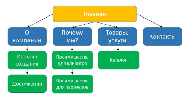 как составить техническое задание для создания сайта